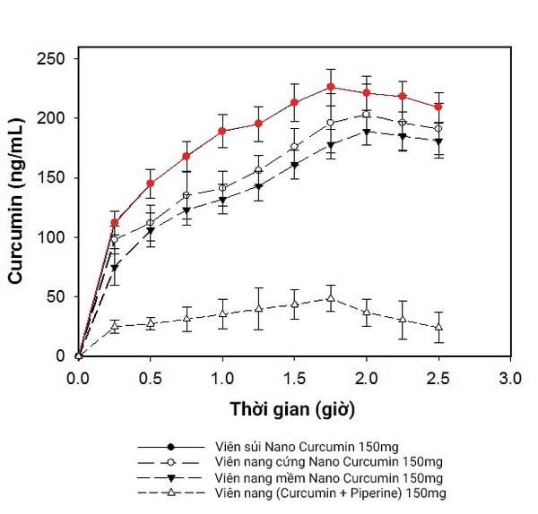 Viên sủi Scurma Fizzy New hiệu quả hơn các dạng bào chế khác
