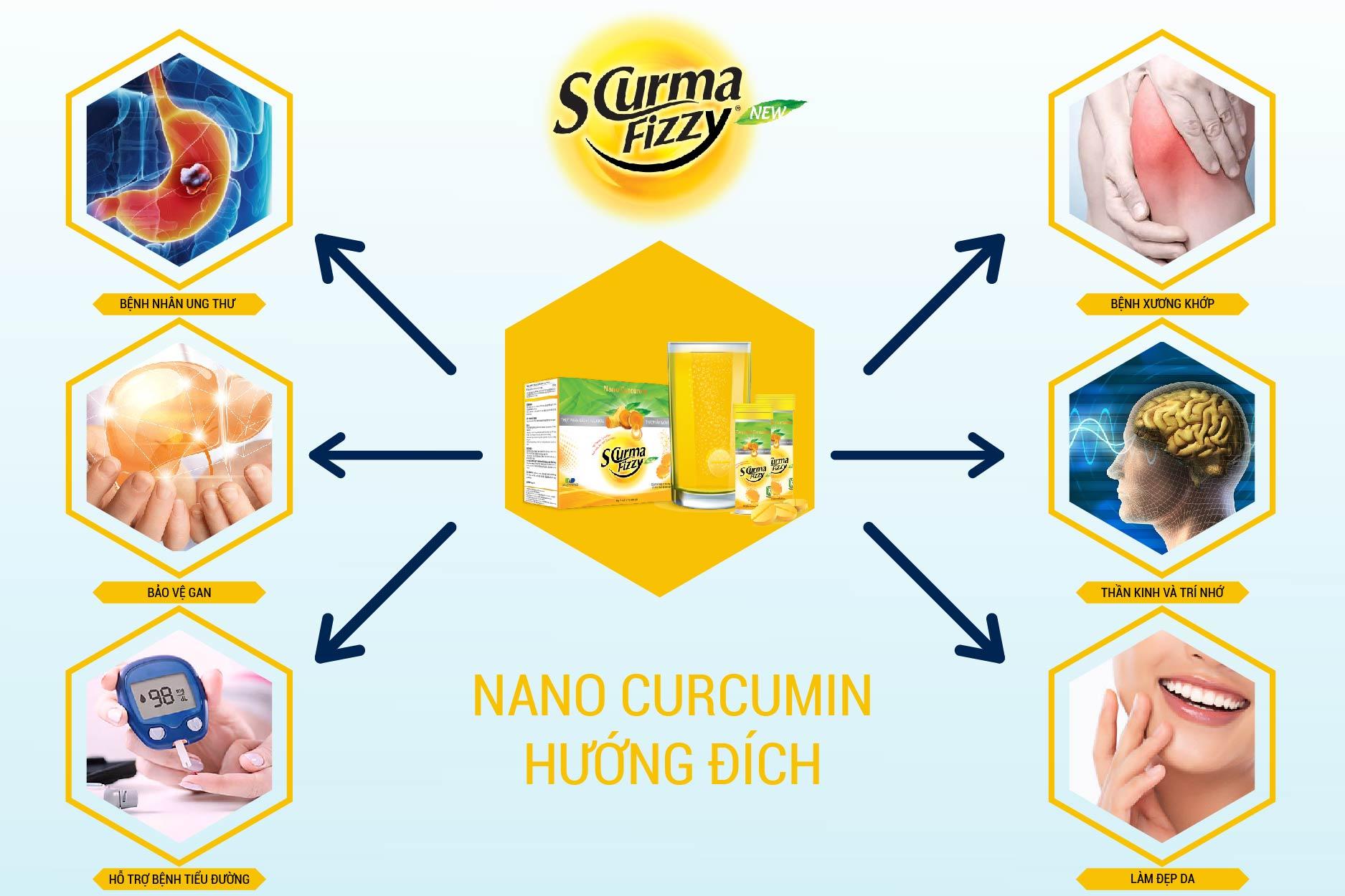 Tác dụng bảo vệ của nano curcumin đích