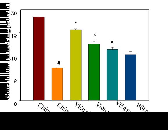 Chỉ số chống oxy hóa của Scurma Fizzytốt nhất so với các dạng bào chế khác