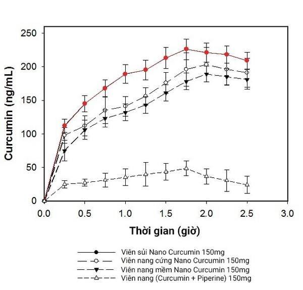 Nồng độ Curcumin trong huyết tương sau khi uống SCurma Fizzy và các dạng bào chế khác của Nano Curcumin)