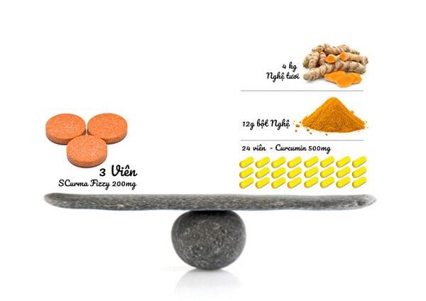 nano curcumin là gì